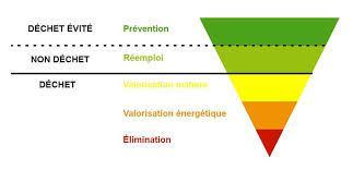 Les 5 étapes de la hiérarchie des déchets